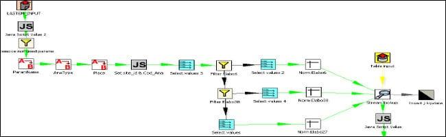 Software per centraline e stazioni, caricamento dati ETL