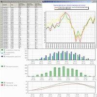 Software per centraline e stazioni, Grafici