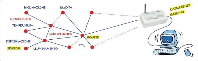 wireless e reti di controllo, Reti Wireless
