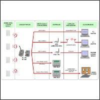 Wireless e reti di controllo, schema